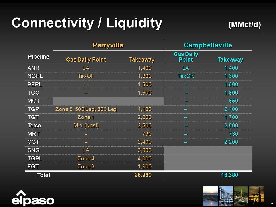 6 PerryvilleCampbellsville Pipeline Gas Daily Point Takeaway Takeaway ANRLA1,400LA1,400 NGPLTexOk1,800TexOK1,600 PEPL–1,500–1,600 TGC–1,600–1,600 MGT–650 TGP Zone 3, 500 Leg, 800 Leg 4,150–2,400 TGT Zone 1 2,000–1,700 Tetco M-1 (Kosi) 2,500–2,500 MRT–730–730 CGT–2,400–2,200 SNGLA 3,000 3,000 TGPL Zone 4 4,000 FGT Zone 3 1,900 Total26,98016,380 Connectivity / Liquidity (MMcf/d)