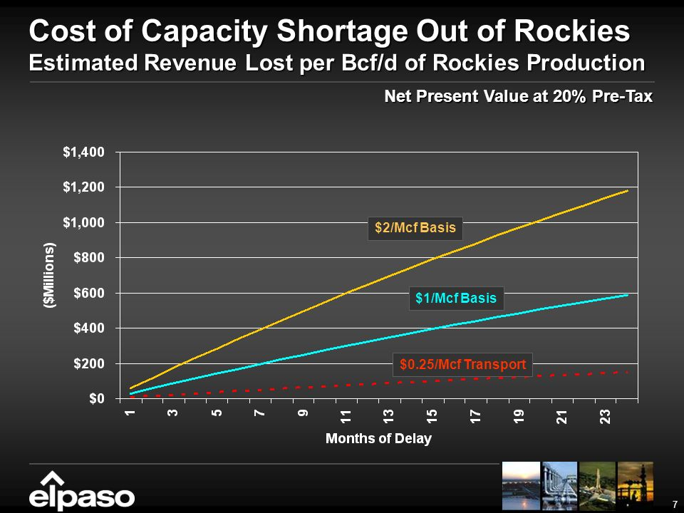 7 Cost of Capacity Shortage Out of Rockies Estimated Revenue Lost per Bcf/d of Rockies Production Net Present Value at 20% Pre-Tax $2/Mcf Basis $1/Mcf