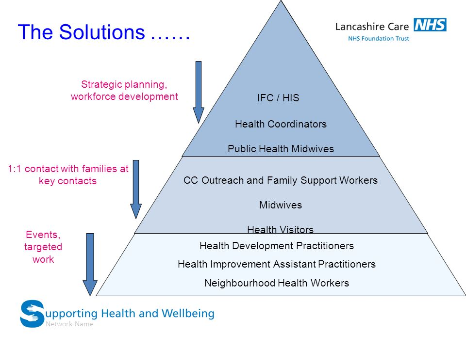 Network Name The Solutions …… CC Outreach and Family Support Workers Midwives Health Visitors IFC / HIS Health Coordinators Public Health Midwives Hea