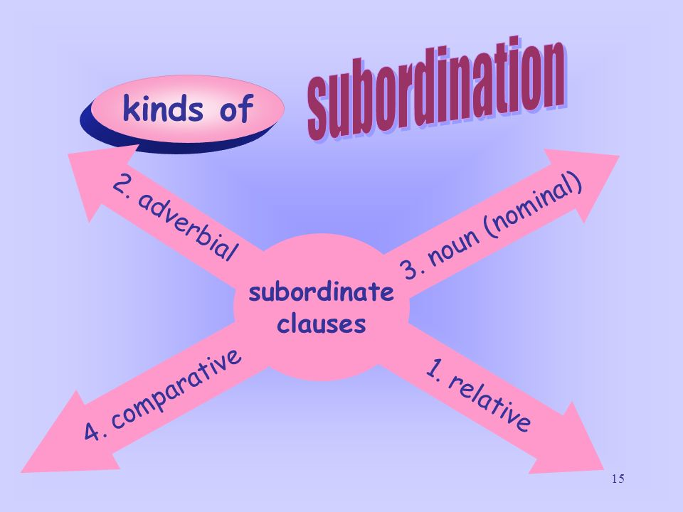 15 kinds of subordinate clauses 3. noun (nominal) 4. comparative 2. adverbial 1. relative