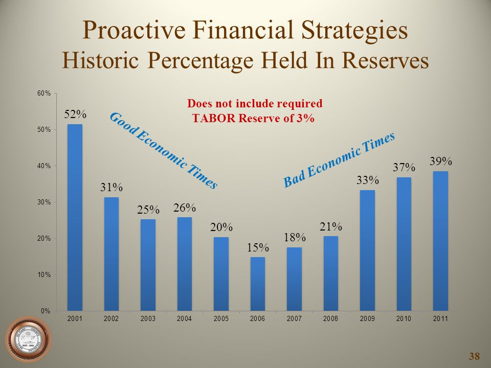 Proactive Financial Strategies Historic Percentage Held In Reserves 38 Good Economic Times