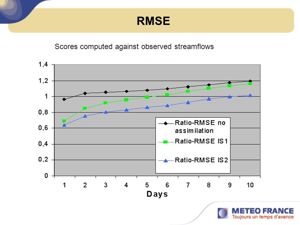 RMSE Scores computed against observed streamflows