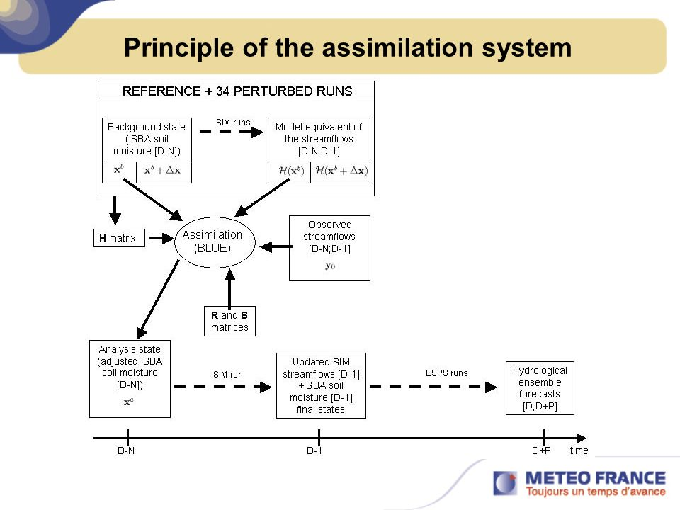 Principle of the assimilation system