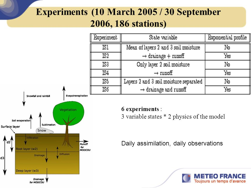 Experiments (10 March 2005 / 30 September 2006, 186 stations) 6 experiments : 3 variable states * 2 physics of the model Daily assimilation, daily observations