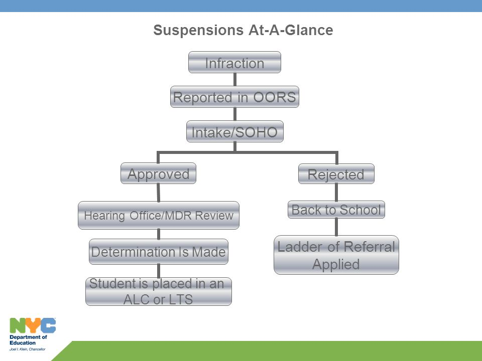 Suspensions At-A-Glance Hearing Office/MDR Review Approved Rejected Back to School Determination Is Made Ladder of Referral Applied Student is placed in an ALC or LTS
