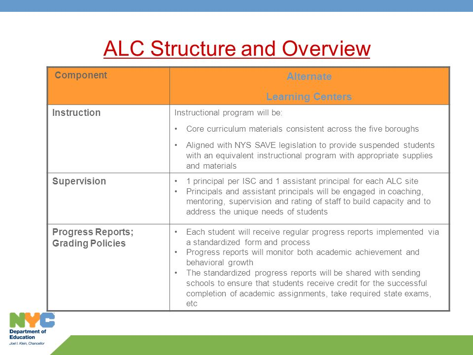 ALC Structure and Overview Component Alternate Learning Centers Instruction Instructional program will be: Core curriculum materials consistent across the five boroughs Aligned with NYS SAVE legislation to provide suspended students with an equivalent instructional program with appropriate supplies and materials Supervision 1 principal per ISC and 1 assistant principal for each ALC site Principals and assistant principals will be engaged in coaching, mentoring, supervision and rating of staff to build capacity and to address the unique needs of students Progress Reports; Grading Policies Each student will receive regular progress reports implemented via a standardized form and process Progress reports will monitor both academic achievement and behavioral growth The standardized progress reports will be shared with sending schools to ensure that students receive credit for the successful completion of academic assignments, take required state exams, etc