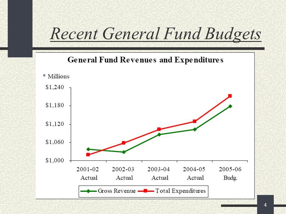 4 Recent General Fund Budgets