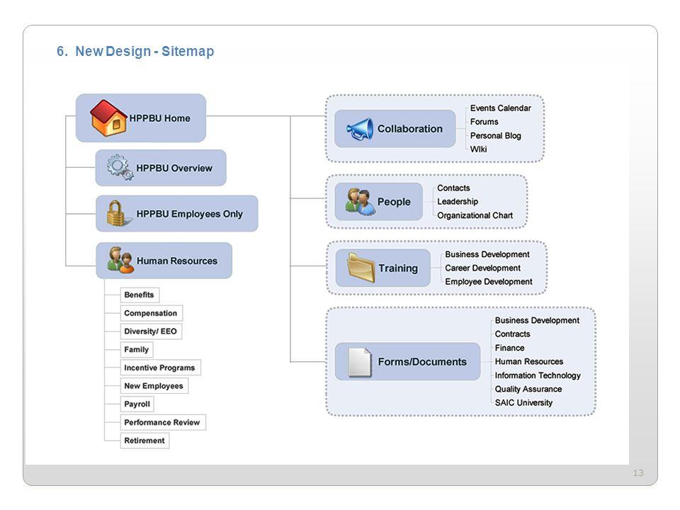 13 6. New Design - Sitemap