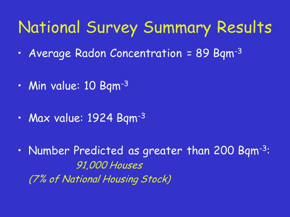 National Survey Summary Results Average Radon Concentration = 89 Bqm -3 Min value: 10 Bqm -3 Max value: 1924 Bqm -3 Number Predicted as greater than 200 Bqm -3 : 91,000 Houses (7% of National Housing Stock)