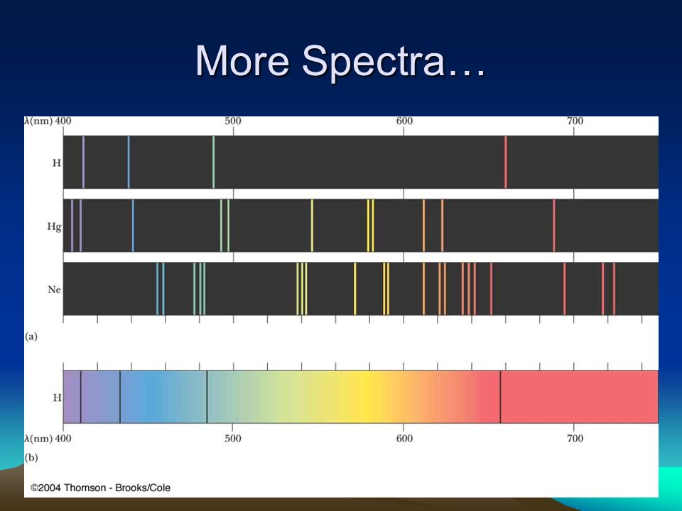 More Spectra…