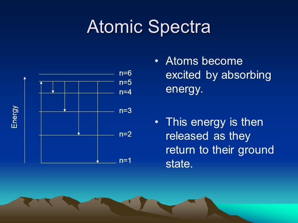 Atomic Spectra Atoms become excited by absorbing energy. This energy is then released as they return to their ground state. n=1 n=4 n=5 n=6 n=3 n=2 En