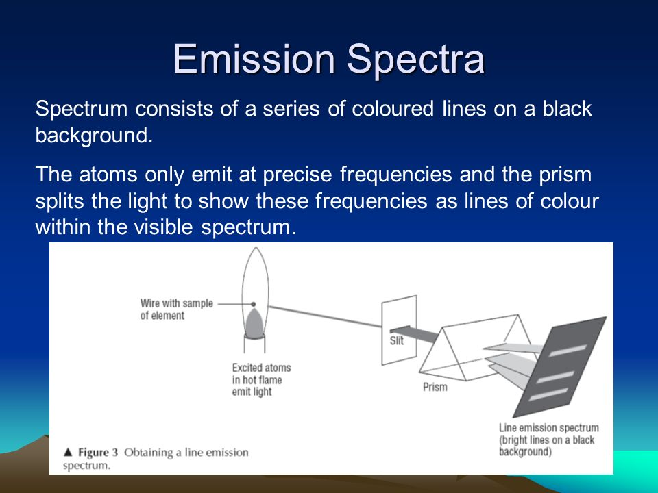 Emission Spectra Spectrum consists of a series of coloured lines on a black background. The atoms only emit at precise frequencies and the prism split