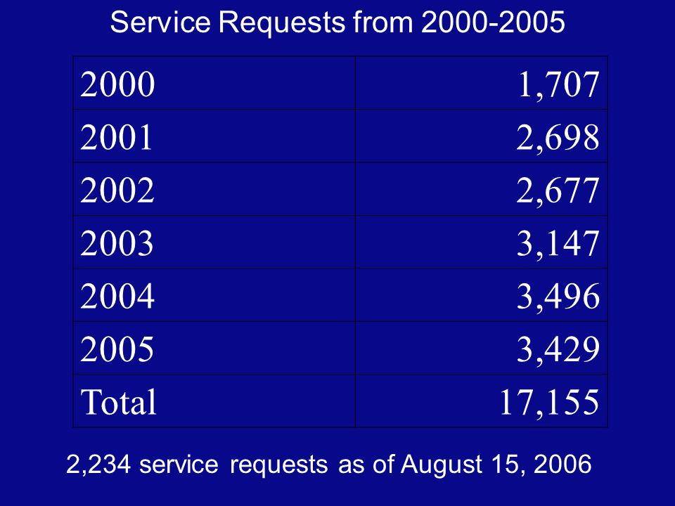 20001,707 20012,698 20022,677 20033,147 20043,496 20053,429 Total17,155 Service Requests from 2000-2005 2,234 service requests as of August 15, 2006