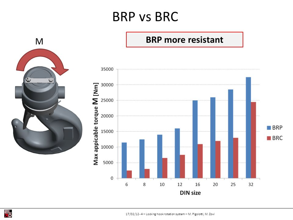 BRP vs BRC 17/02/12 - 4 – Locking hook rotation system – M. Pigolotti, M. Zovi BRP more resistant M