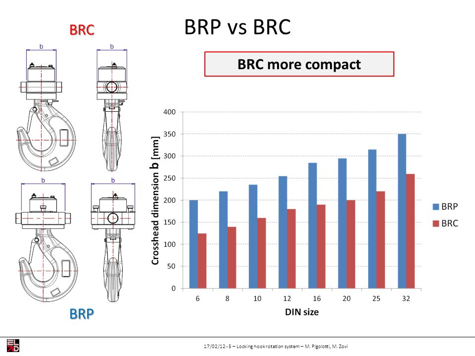 BRP vs BRC 17/02/12 - 5 – Locking hook rotation system – M. Pigolotti, M. Zovi BRC more compact BRC BRP