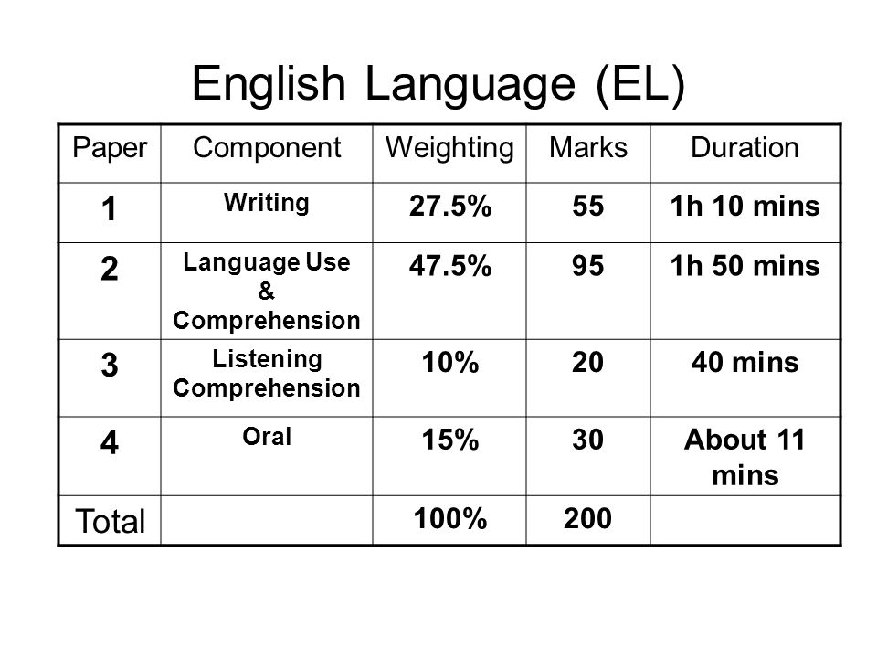 English Language (FEL) PaperComponentWeightingMarksDuration 1 Writing about 27% 40 1h 10 mins 2 Language Use & Comprehension About 40%60 1h 20 mins 3 Listening Comprehension 13%20 40 mins 4 Oral20%30 About 11 mins Total 100%150