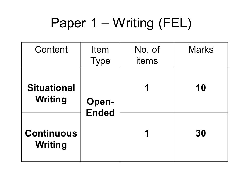 Paper 1 – Writing (FEL) ContentItem Type No. of items Marks Situational Writing Open- Ended 110 Continuous Writing 130