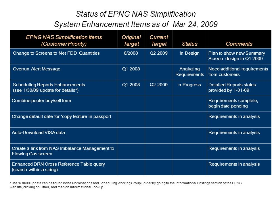 Status of EPNG NAS Simplification System Enhancement Items as of Mar 24, 2009 EPNG NAS Simplification Items (Customer Priority) Original Target Curren