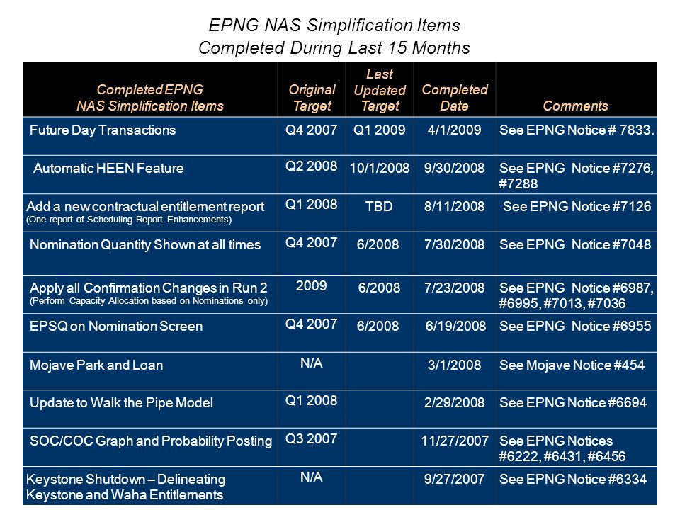 Completed EPNG NAS Simplification Items Original Target Last Updated Target Completed DateComments Future Day TransactionsQ4 2007Q1 20094/1/2009See EPNG Notice # 7833.
