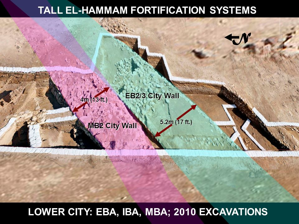 EB2/3 City Wall 5.2m (17 ft.) MB2 City Wall 4m (13 ft.) LOWER CITY: EBA, IBA, MBA; 2010 EXCAVATIONS TALL EL-HAMMAM FORTIFICATION SYSTEMS N