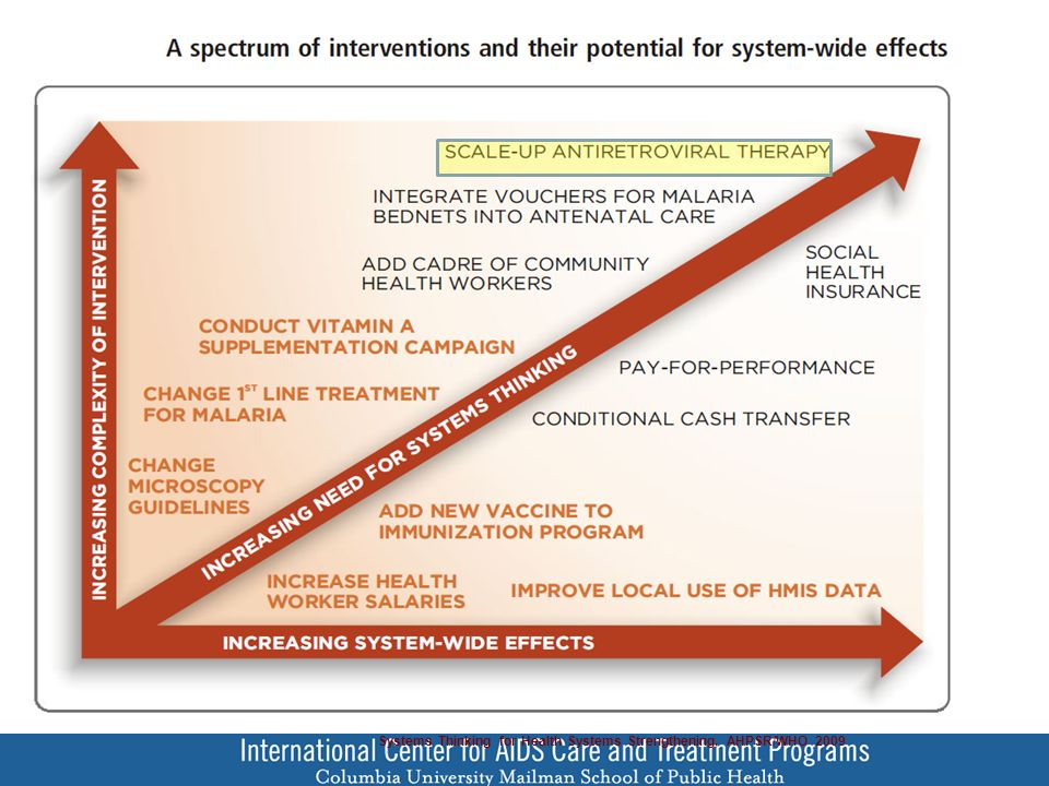 Systems Thinking for Health Systems Strengthening, AHPSR/WHO 2009