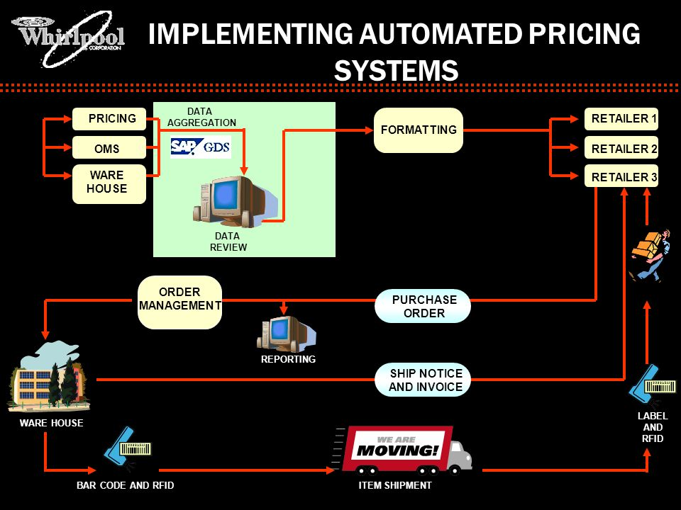 IMPLEMENTING AUTOMATED PRICING SYSTEMS RETAILER 1 RETAILER 2 RETAILER 3 PRICING OMS WARE HOUSE PURCHASE ORDER DATA AGGREGATION FORMATTING DATA REVIEW