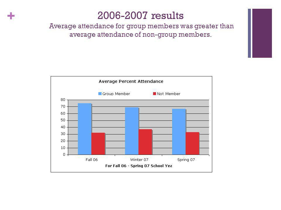 + 2006-2007 results Average attendance for group members was greater than average attendance of non-group members.