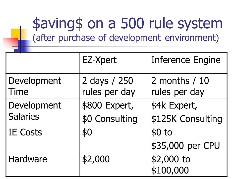 $aving$ on a 500 rule system (after purchase of development environment) EZ-XpertInference Engine Development Time 2 days / 250 rules per day 2 months / 10 rules per day Development Salaries $800 Expert, $0 Consulting $4k Expert, $125K Consulting IE Costs$0$0 to $35,000 per CPU Hardware$2,000$2,000 to $100,000