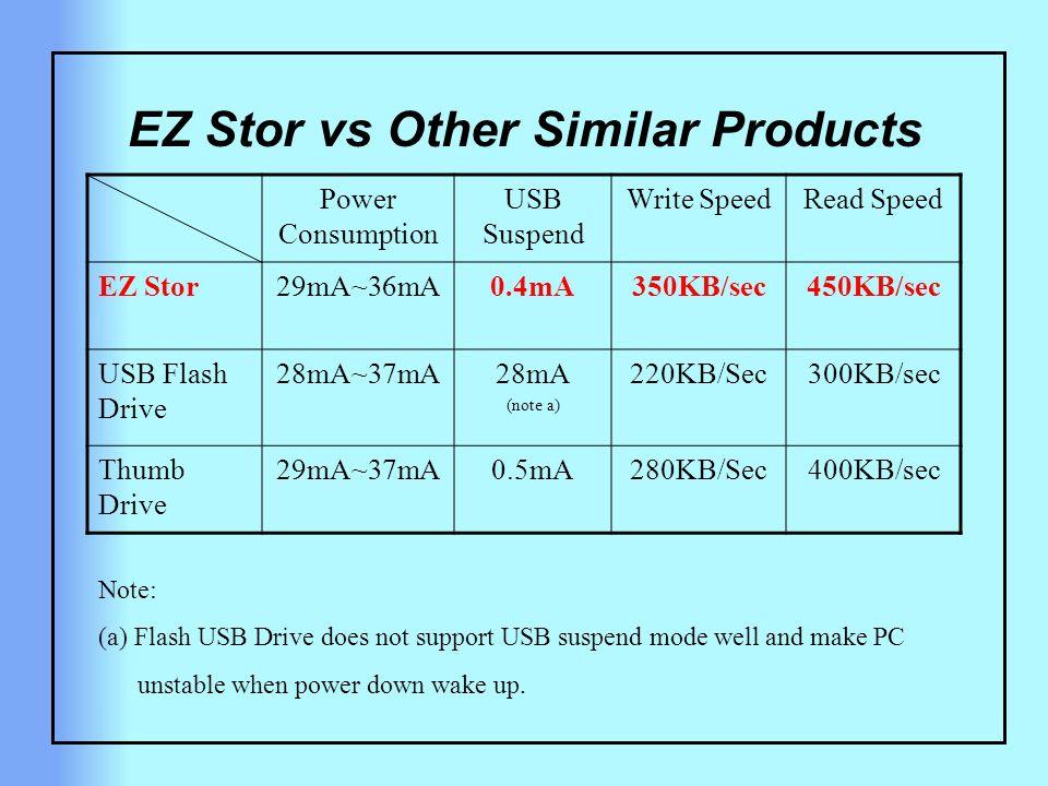 EZ Stor vs Other Similar Products Power Consumption USB Suspend Write SpeedRead Speed EZ Stor29mA~36mA0.4mA350KB/sec450KB/sec USB Flash Drive 28mA~37m