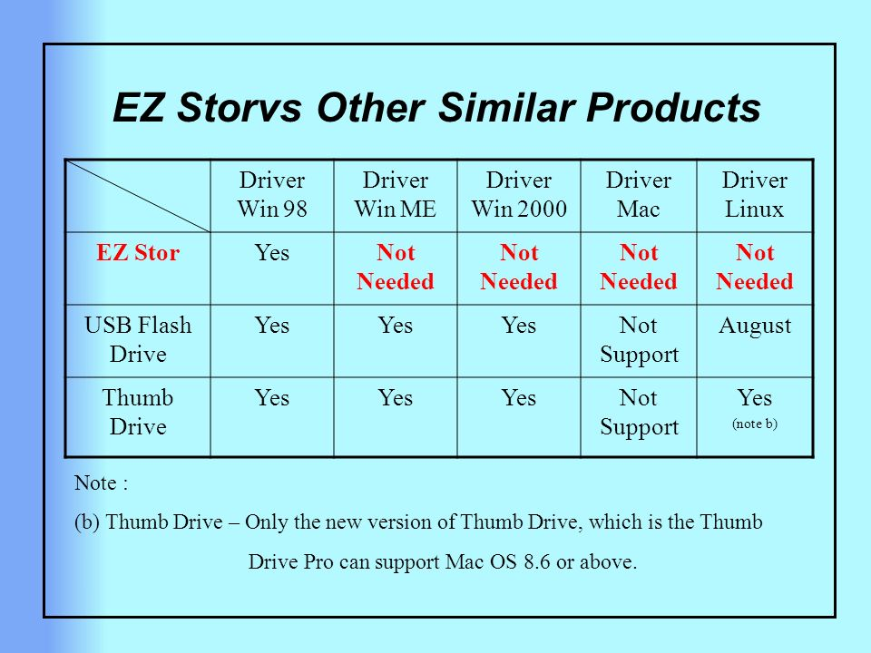 EZ Storvs Other Similar Products Driver Win 98 Driver Win ME Driver Win 2000 Driver Mac Driver Linux EZ StorYesNot Needed USB Flash Drive Yes Not Support August Thumb Drive Yes Not Support Yes (note b) Note : (b) Thumb Drive – Only the new version of Thumb Drive, which is the Thumb Drive Pro can support Mac OS 8.6 or above.