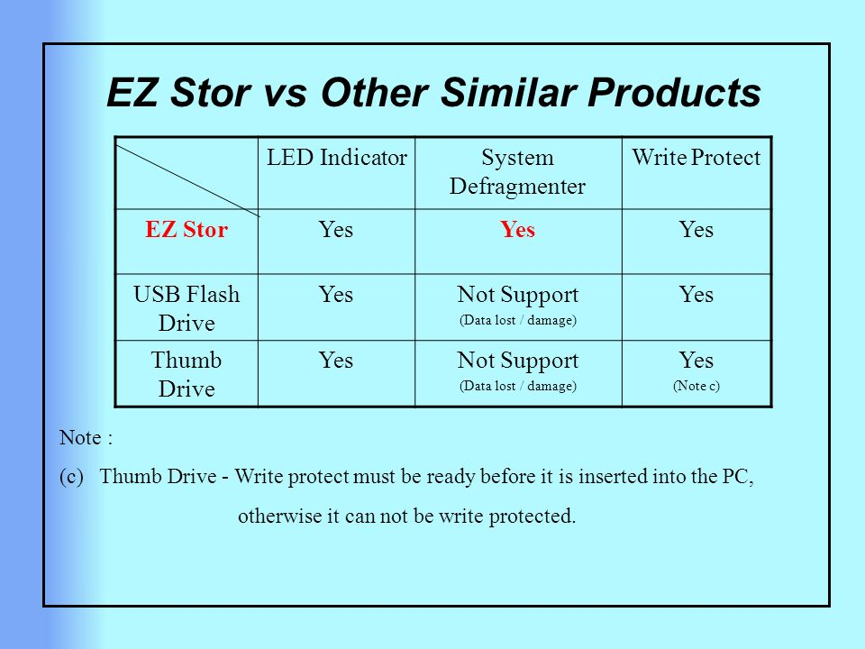 EZ Stor vs Other Similar Products LED IndicatorSystem Defragmenter Write Protect EZ StorYes USB Flash Drive YesNot Support (Data lost / damage) Yes Thumb Drive YesNot Support (Data lost / damage) Yes (Note c) Note : (c) Thumb Drive - Write protect must be ready before it is inserted into the PC, otherwise it can not be write protected.