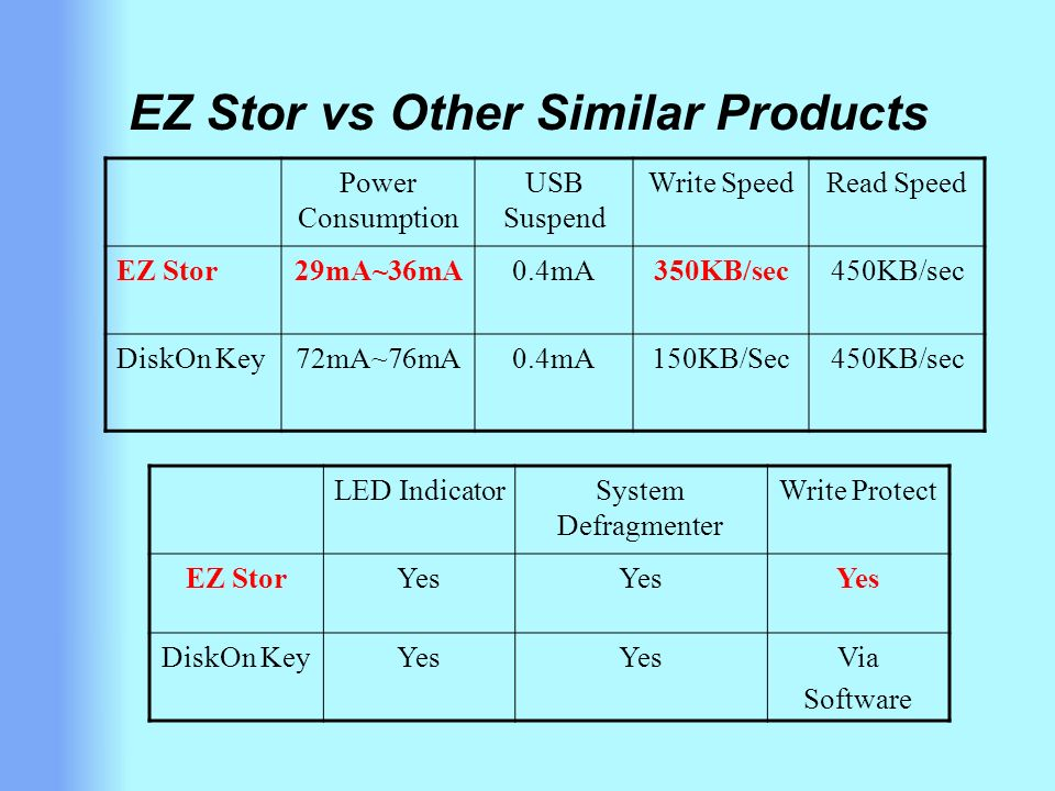EZ Stor vs Other Similar Products LED IndicatorSystem Defragmenter Write Protect EZ StorYes DiskOn KeyYes Via Software Power Consumption USB Suspend Write SpeedRead Speed EZ Stor29mA~36mA0.4mA350KB/sec450KB/sec DiskOn Key72mA~76mA0.4mA150KB/Sec450KB/sec