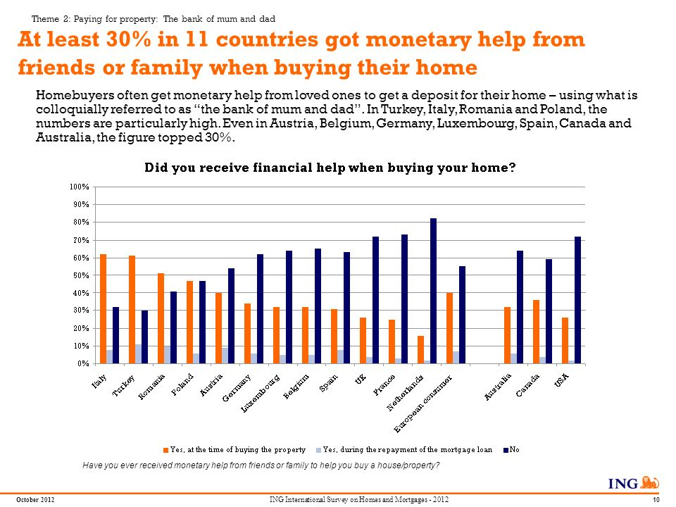 Do not put content in the Brand Signature area October 2012 9 ING International Survey on Homes and Mortgages - 2012 Theme 2: Paying for property: The bank of mum and dad