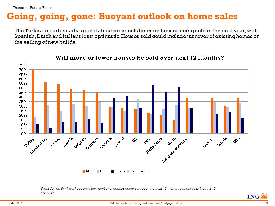 Do not put content in the Brand Signature area October ING International Survey on Homes and Mortgages Majority think buying homes is more difficult now – and fear young people wont be able to enter market 74% of European consumers in the survey think it is more difficult to buy a property than 10 years ago 76% worry that younger people wont be able to buy a property 73% think it is better from a financial point of view to buy than to rent 46% agree with the statement house prices never fall 71% agree that property is a good investment Theme 4: Future Focus