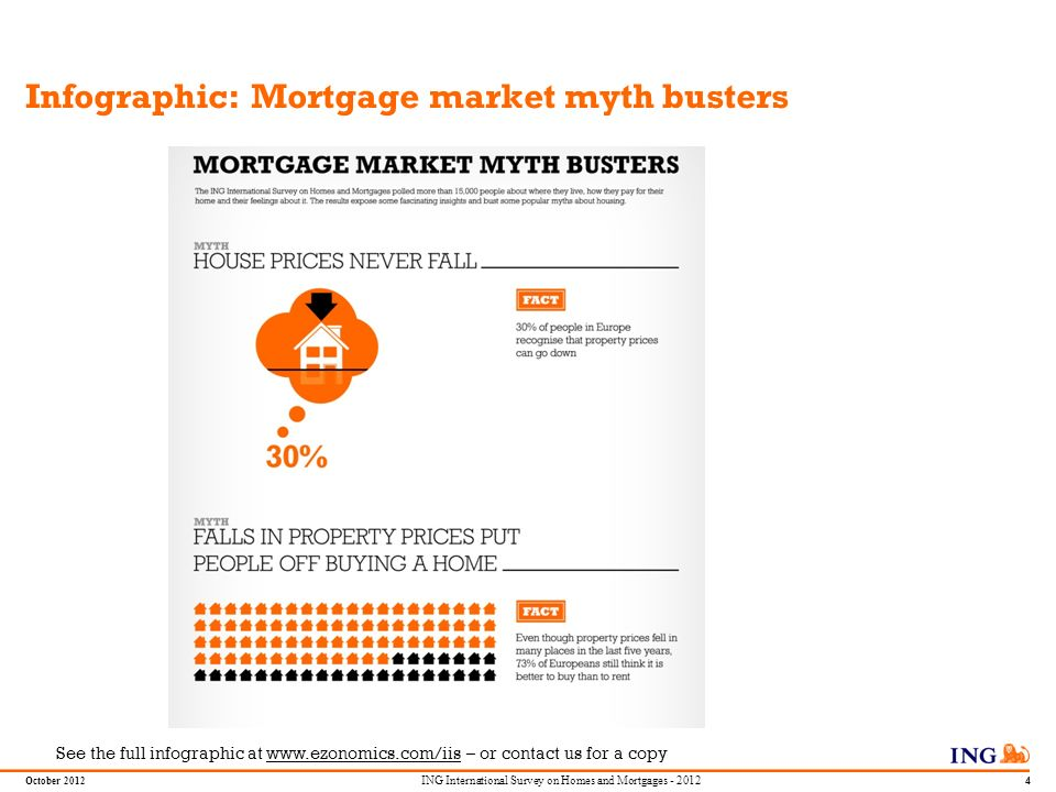 Do not put content in the Brand Signature area October 2012 3 ING International Survey on Homes and Mortgages - 2012 Executive Summary The ING International Survey on Homes and Mortgages shows the following main conclusions: 1.Despite thinking homes are expensive (a view held by 71% in Europe), many respondents still expect property prices to go up where they live next year.