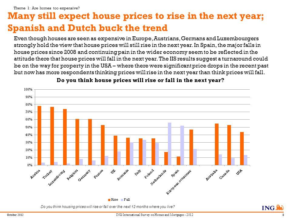 Do not put content in the Brand Signature area October 2012 7 ING International Survey on Homes and Mortgages - 2012 Renters in Europe almost as likel
