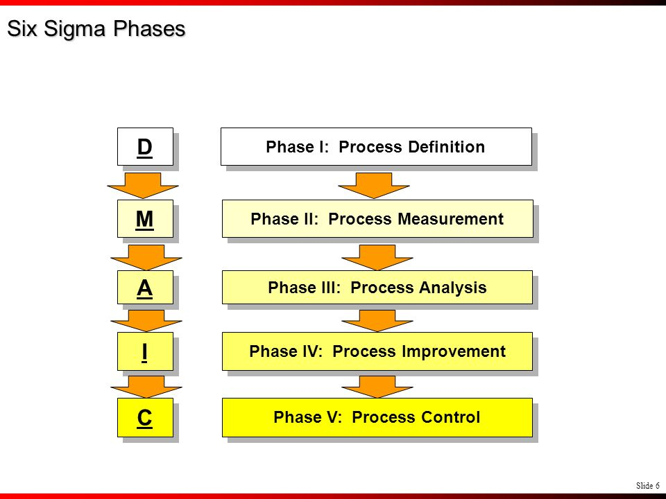 Slide 6 Phase II: Process Measurement Phase III: Process Analysis Phase IV: Process Improvement Phase V: Process Control Six Sigma Phases Phase I: Pro