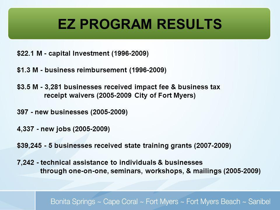 EZ PROGRAM RESULTS $22.1 M - capital Investment (1996-2009) $1.3 M - business reimbursement (1996-2009) $3.5 M - 3,281 businesses received impact fee & business tax receipt waivers (2005-2009 City of Fort Myers) 397 - new businesses (2005-2009) 4,337 - new jobs (2005-2009) $39,245 - 5 businesses received state training grants (2007-2009) 7,242 - technical assistance to individuals & businesses through one-on-one, seminars, workshops, & mailings (2005-2009)