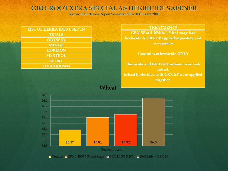 GRO-ROOT XTRA SPECIAL AS HERBICIDE SAFENER Agrowchem Trials Report Wheatland Swift Current 2009 LIST OF HERBICIDES USED IN TRIALS ODYSSEY MERGE HORIZO