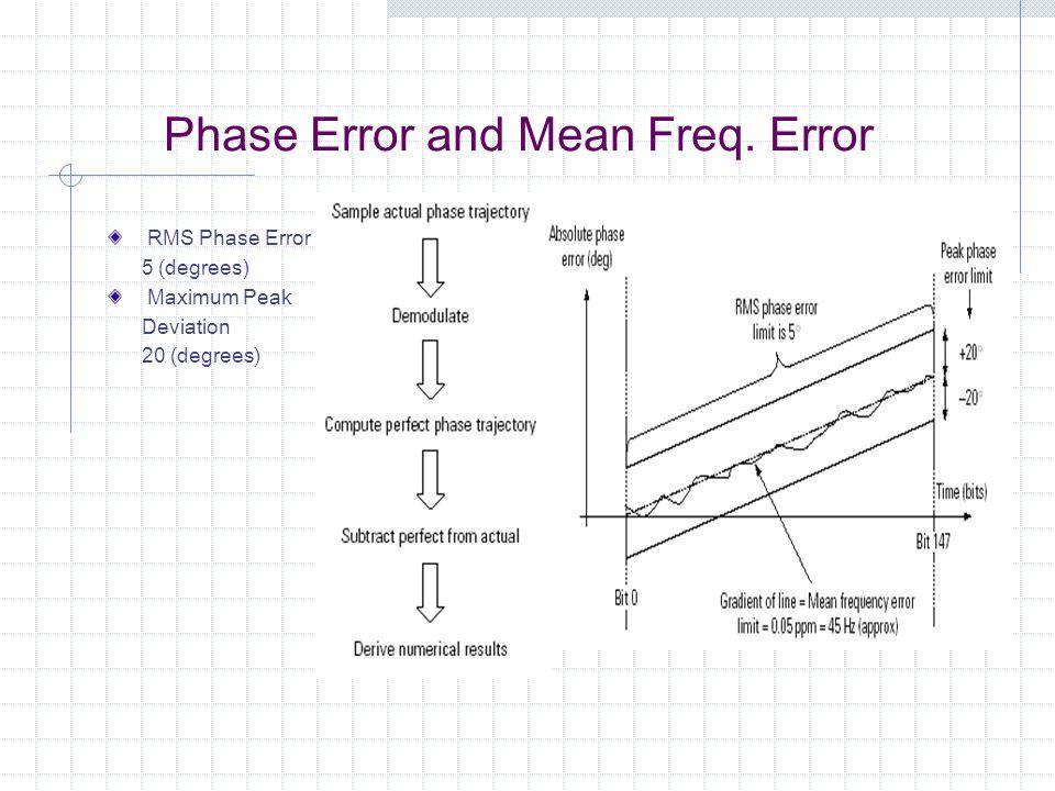 Phase Error and Mean Freq. Error RMS Phase Error 5 (degrees) Maximum Peak Deviation 20 (degrees)