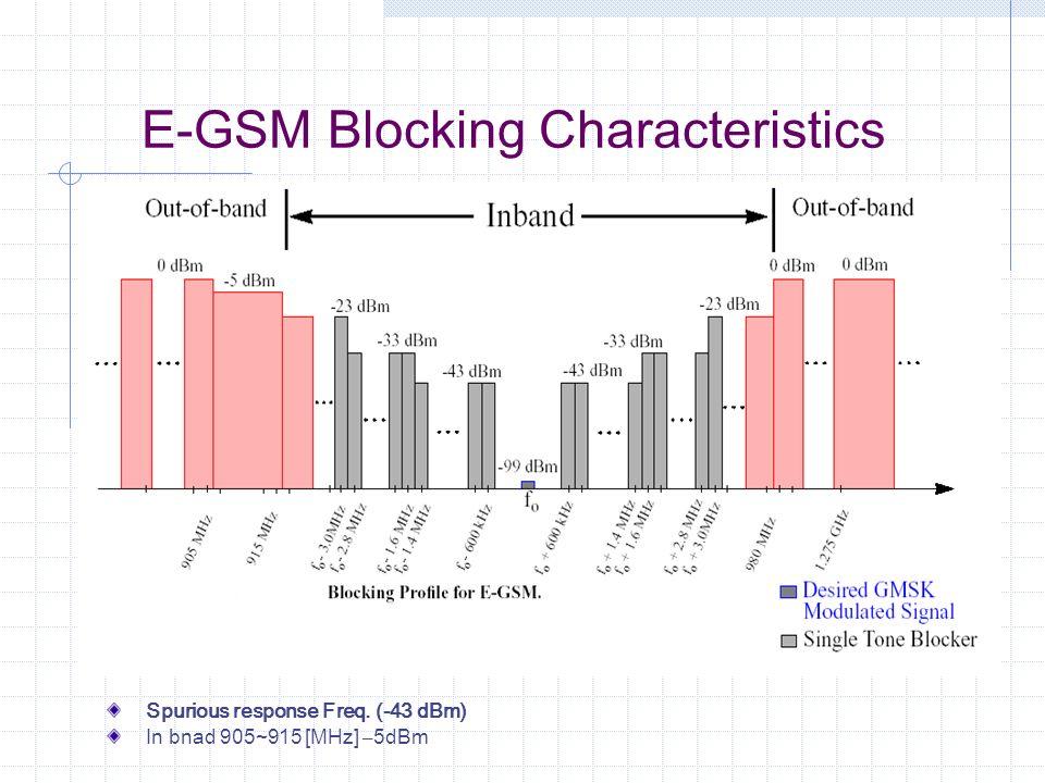 E-GSM Blocking Characteristics Spurious response Freq. (-43 dBm) In bnad 905~915 [MHz] – 5dBm