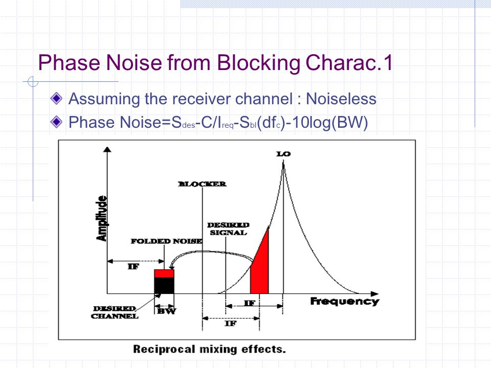 Phase Noise from Blocking Charac.1 Assuming the receiver channel : Noiseless Phase Noise=S des -C/I req -S bl (df c )-10log(BW)