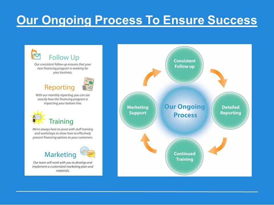 Our Ongoing Process To Ensure Success