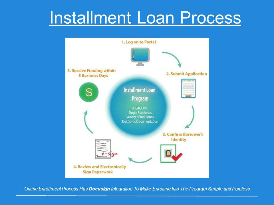 Installment Loan Process Online Enrollment Process Has Docusign Integration To Make Enrolling Into The Program Simple and Painless