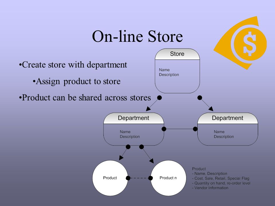 On-line Store Create store with department Assign product to store Product can be shared across stores