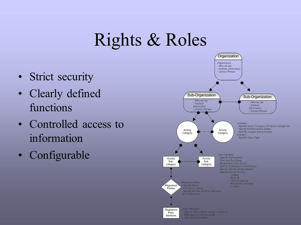 Rights & Roles Strict security Clearly defined functions Controlled access to information Configurable