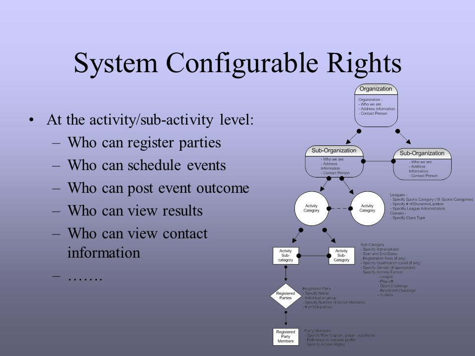 System Configurable Rights At the activity/sub-activity level: –Who can register parties –Who can schedule events –Who can post event outcome –Who can view results –Who can view contact information –…….