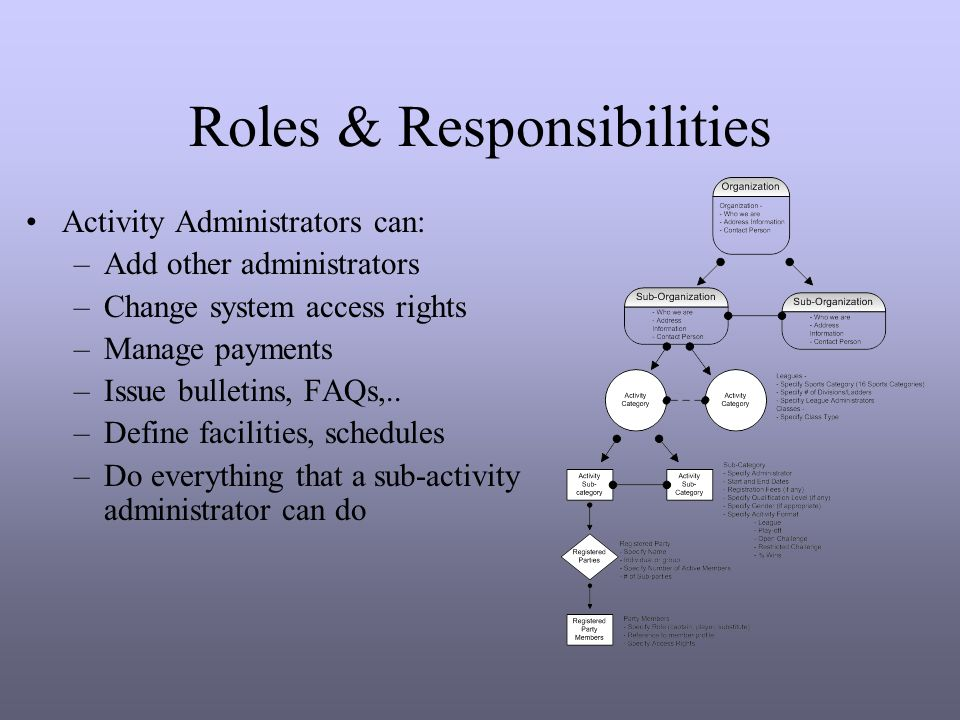 Roles & Responsibilities Activity Administrators can: –Add other administrators –Change system access rights –Manage payments –Issue bulletins, FAQs,..