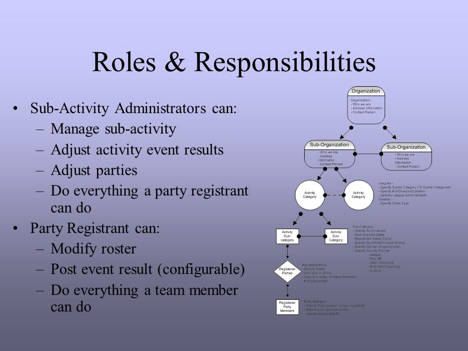 Roles & Responsibilities Sub-Activity Administrators can: –Manage sub-activity –Adjust activity event results –Adjust parties –Do everything a party registrant can do Party Registrant can: –Modify roster –Post event result (configurable) –Do everything a team member can do