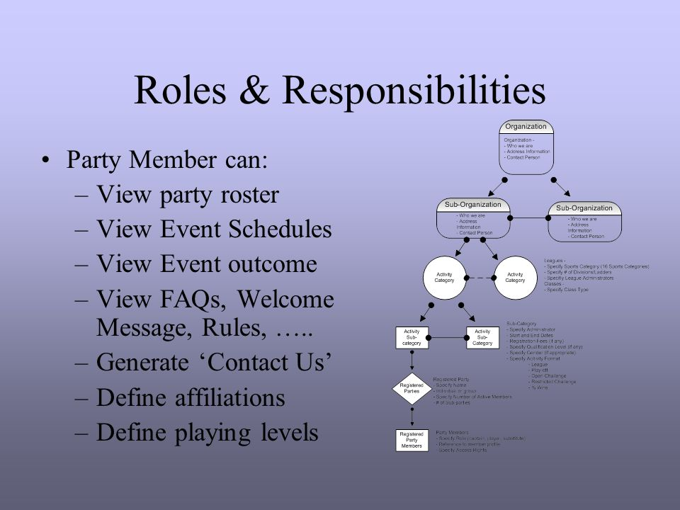 Roles & Responsibilities Party Member can: –View party roster –View Event Schedules –View Event outcome –View FAQs, Welcome Message, Rules, …..